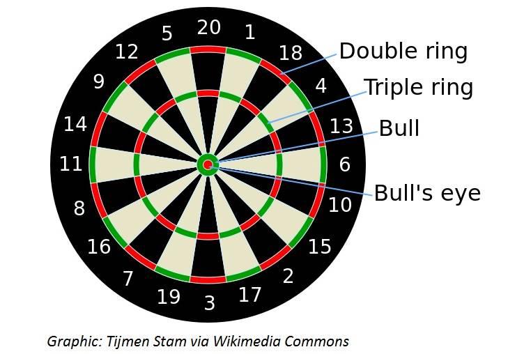 Double – or Triple – the Fun